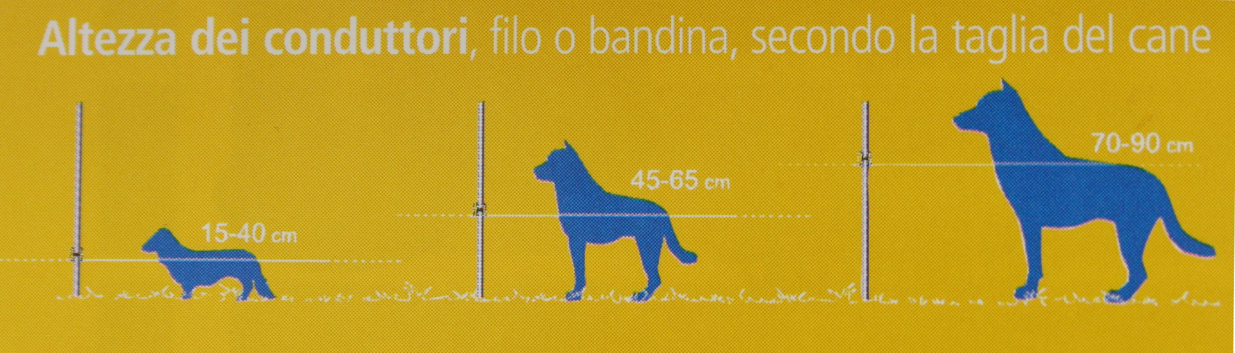 Recinzioni elettriche per cani myselleria blog for Recinto cani fai da te