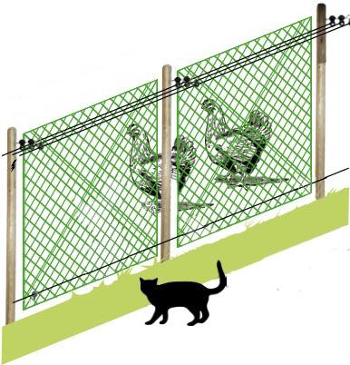 Recinzione elettrica per gatti dispositivo arresto for Recinzione elettrica per cavalli
